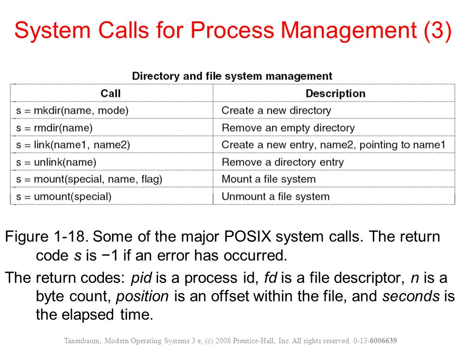 System Calls for Process Management (3)