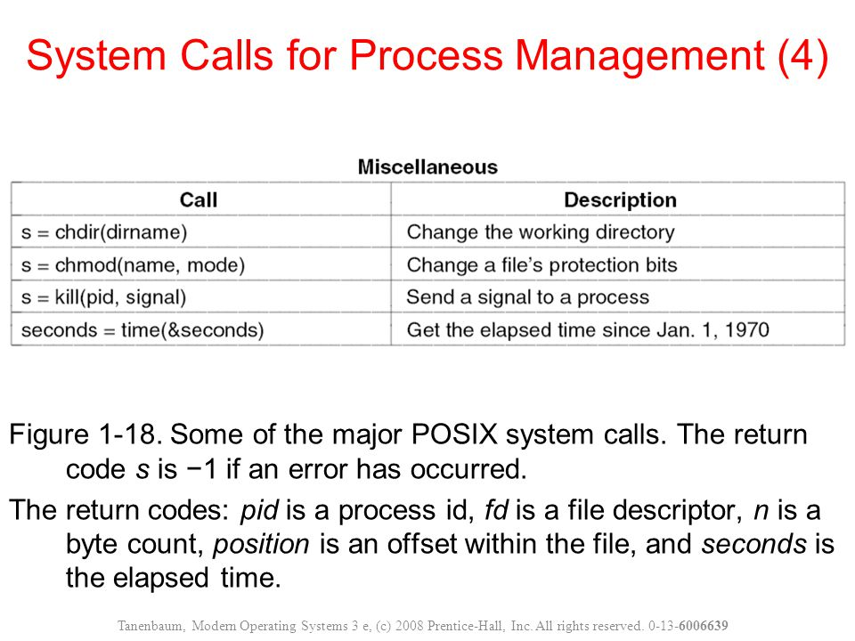 System Calls for Process Management (4)