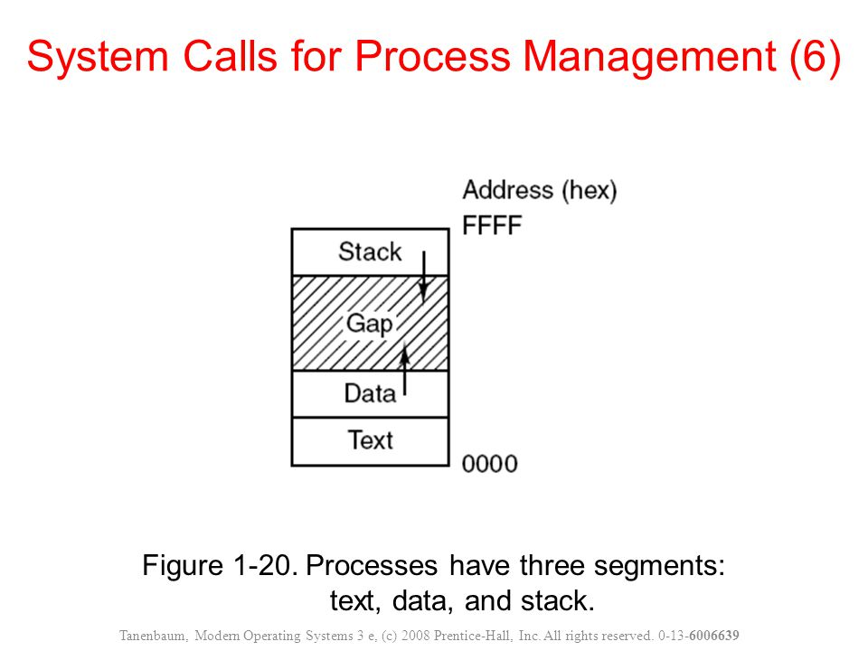 System Calls for Process Management (6)