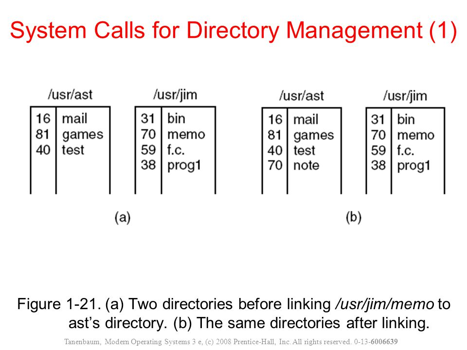 System Calls for Directory Management (1)