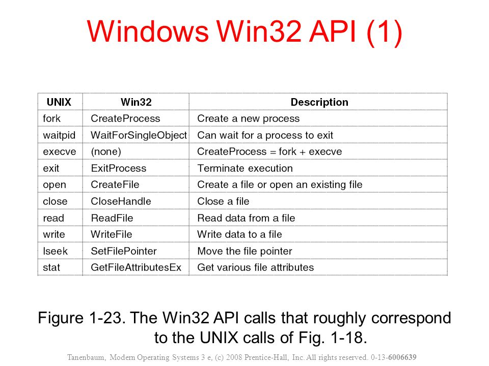Windows Win32 API (1) Figure 1-23. The Win32 API calls that roughly correspond to the UNIX calls of Fig. 1-18.
