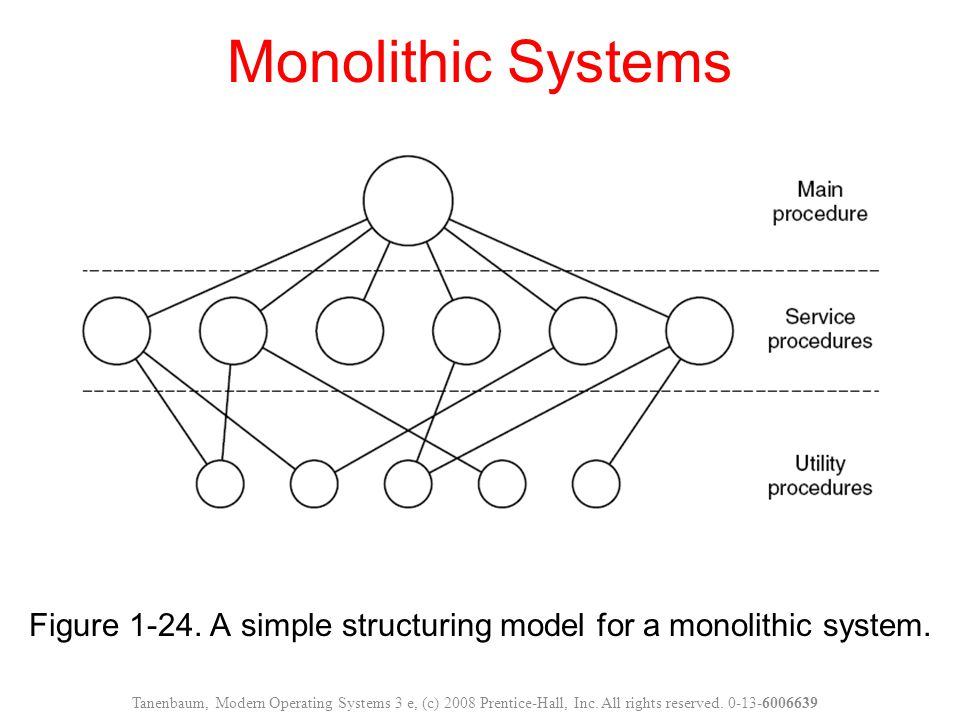 Figure 1-24. A simple structuring model for a monolithic system.