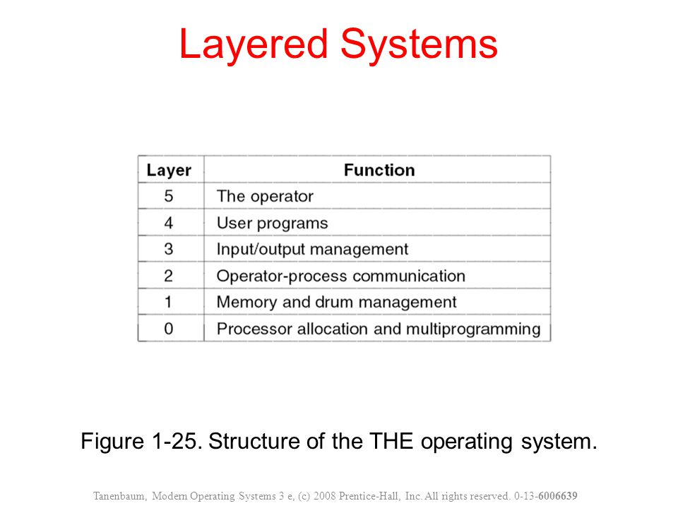 Figure 1-25. Structure of the THE operating system.