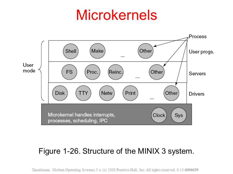 Figure 1-26. Structure of the MINIX 3 system.