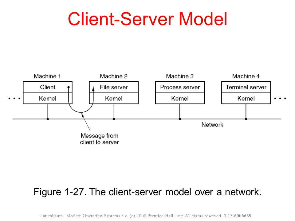 Figure 1-27. The client-server model over a network.
