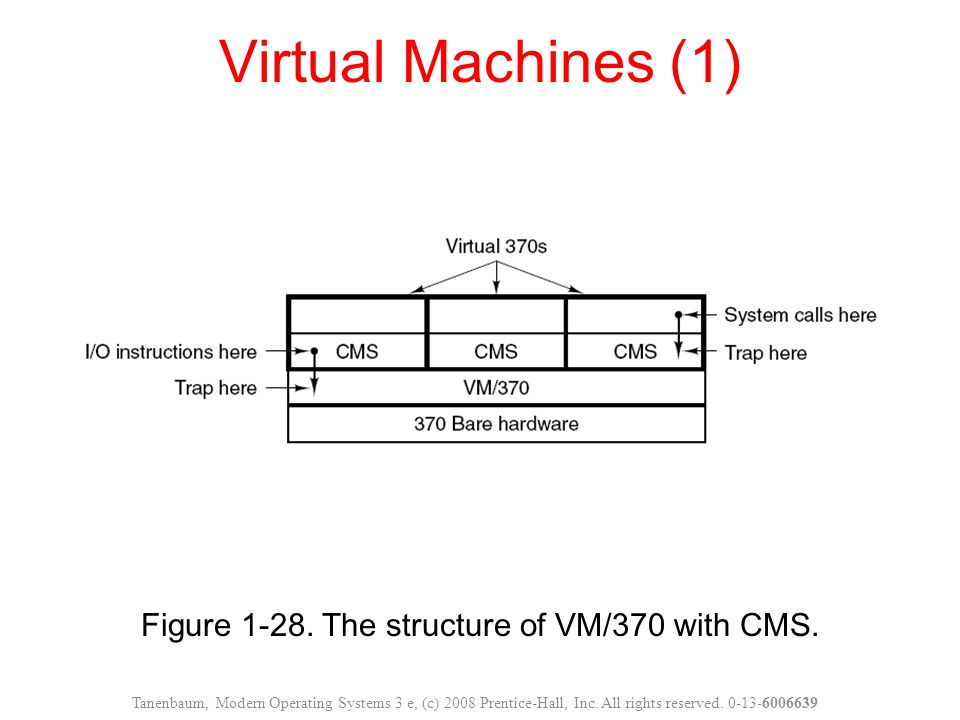Figure 1-28. The structure of VM/370 with CMS.