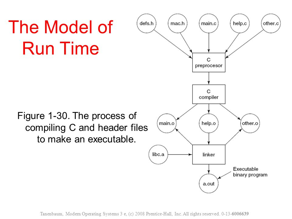 The Model of Run Time Figure 1-30. The process of compiling C and header files to make an executable.