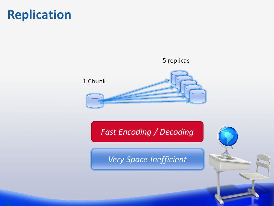 Replication Fast Encoding / Decoding Very Space Inefficient 5 replicas