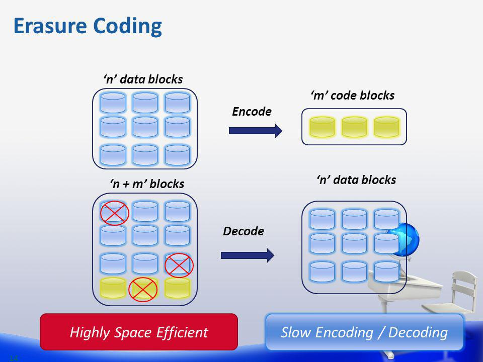 Erasure Coding Highly Space Efficient Slow Encoding / Decoding