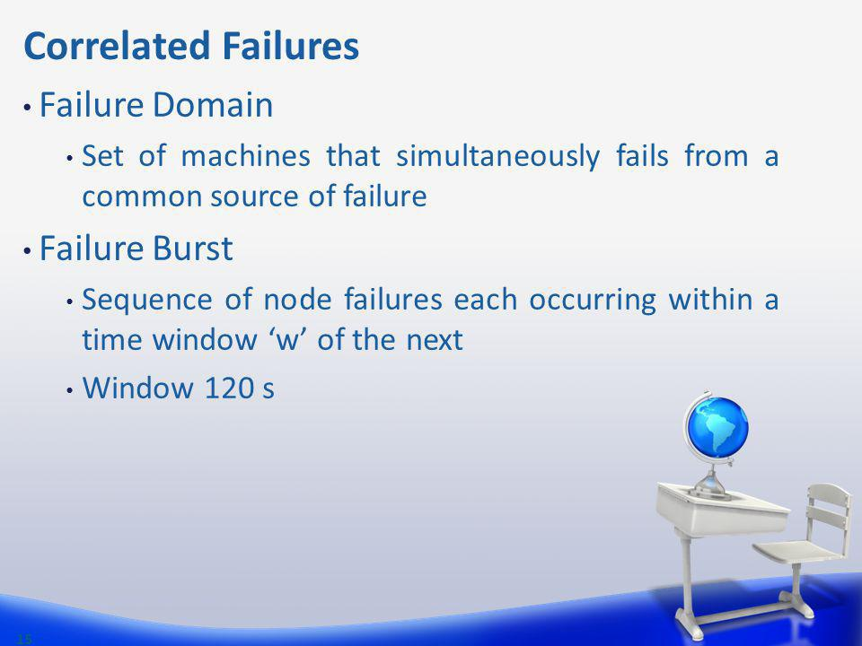 Correlated Failures Failure Domain Failure Burst