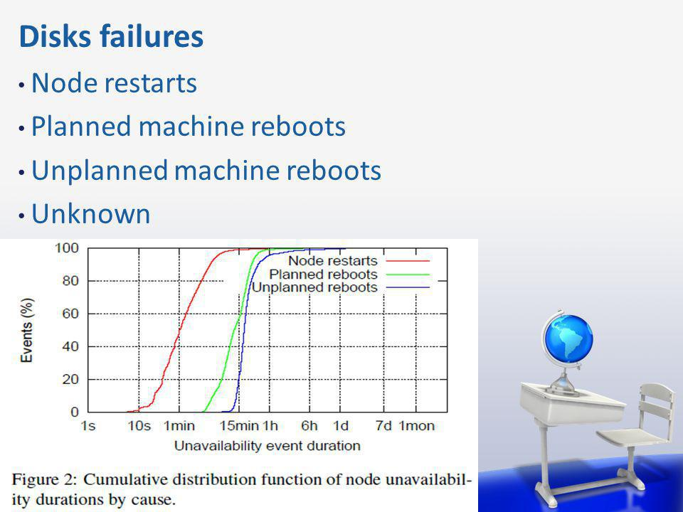 Disks failures Node restarts Planned machine reboots