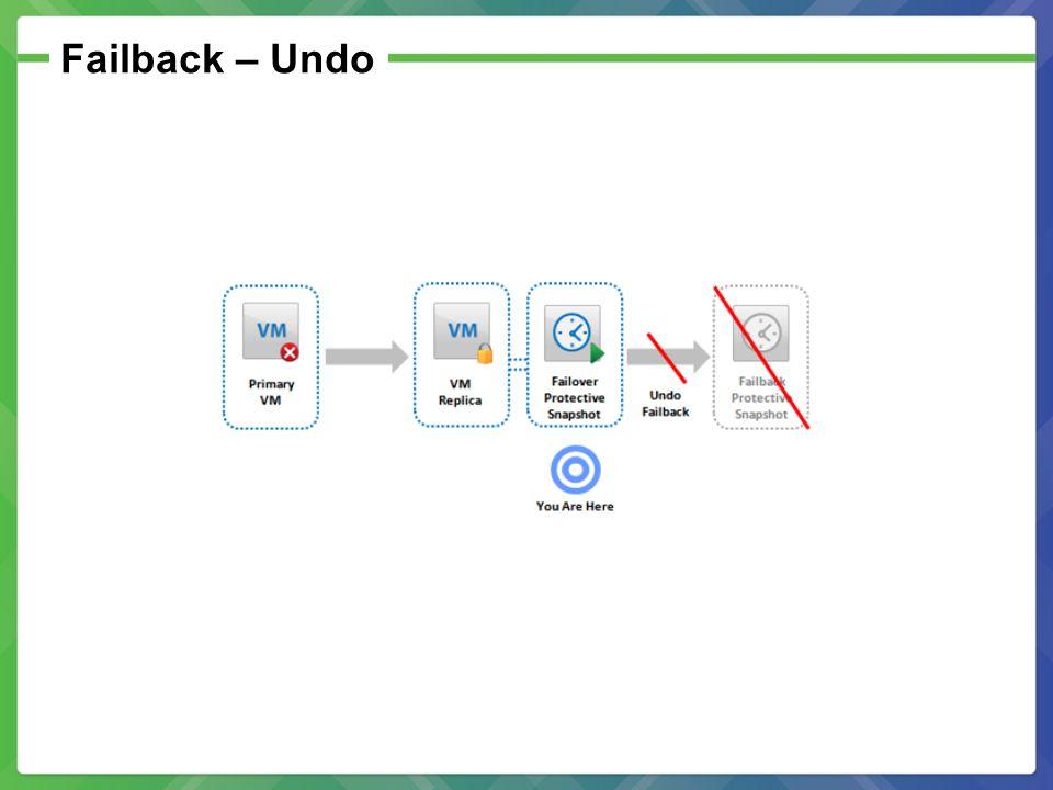 Failback – Undo