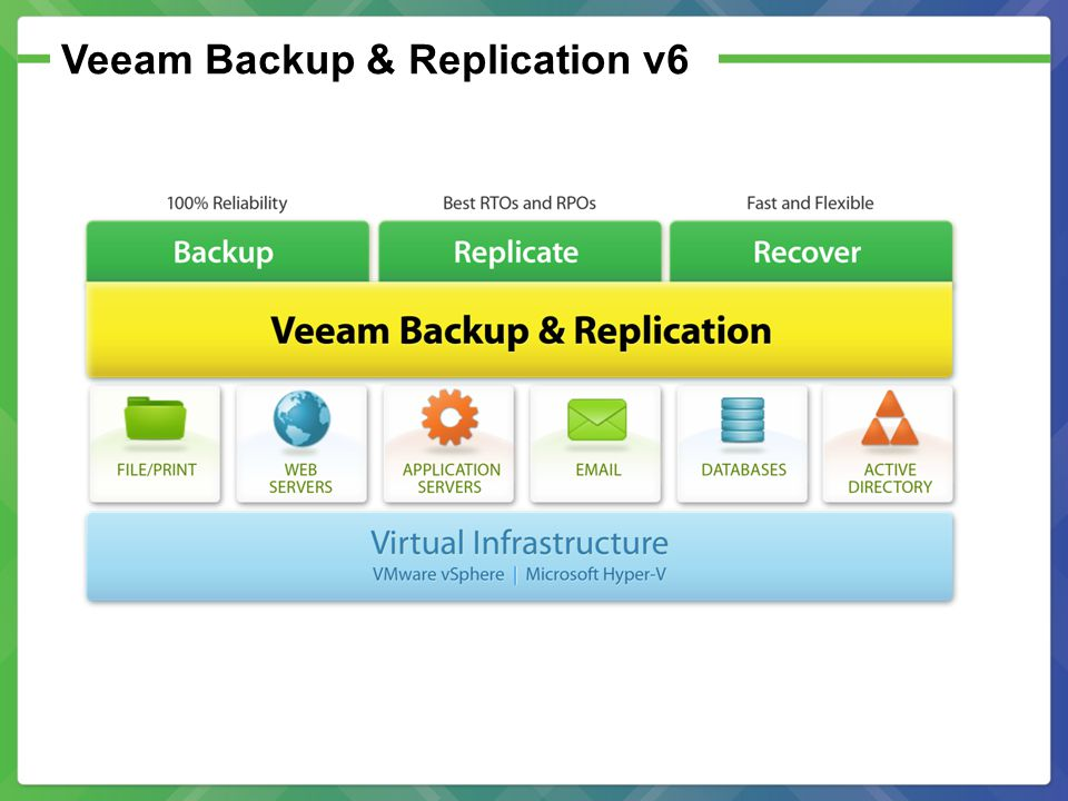 Veeam Backup & Replication v6