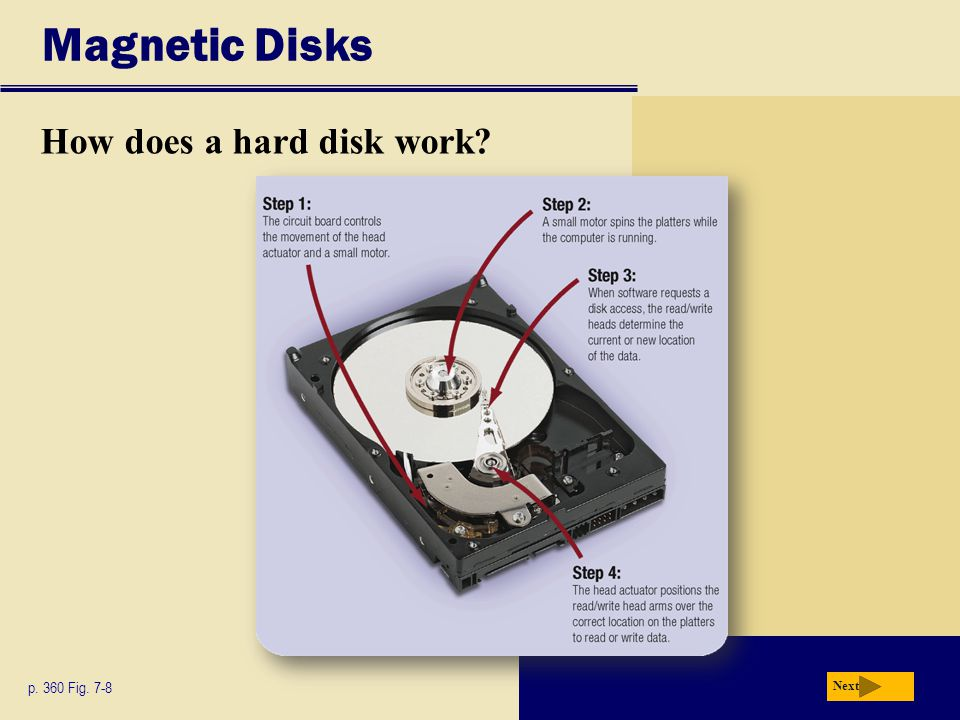 Magnetic Disks How does a hard disk work p. 360 Fig. 7-8 Next