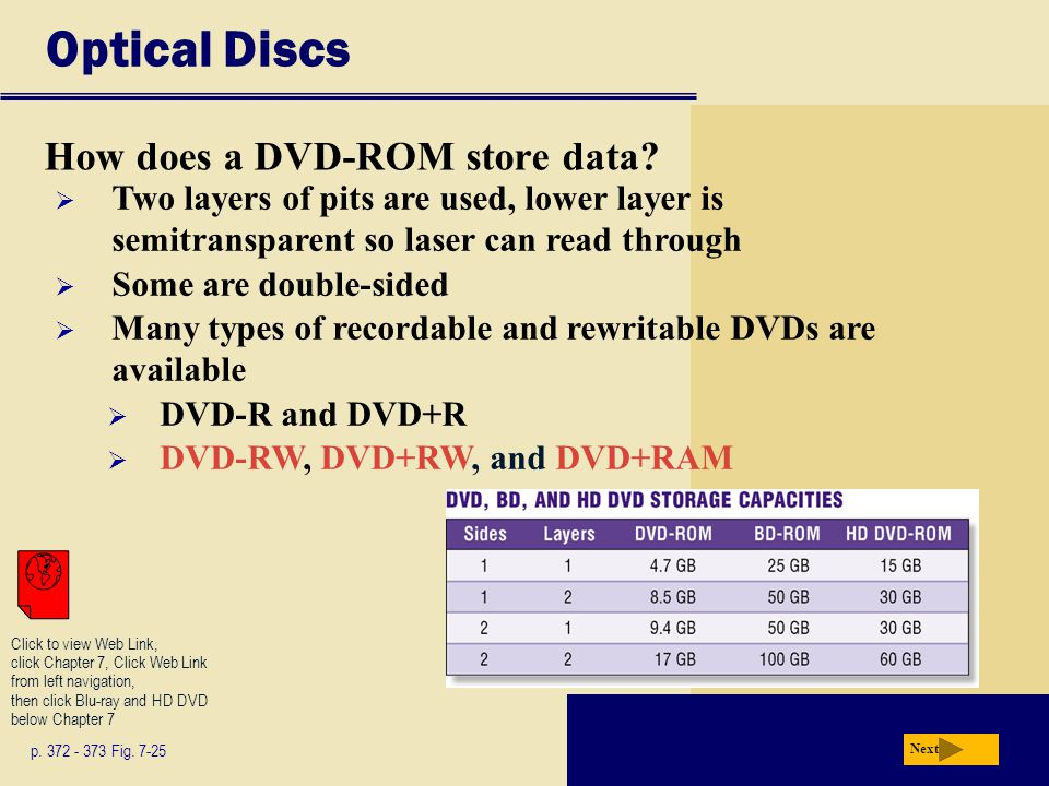 Optical Discs How does a DVD-ROM store data