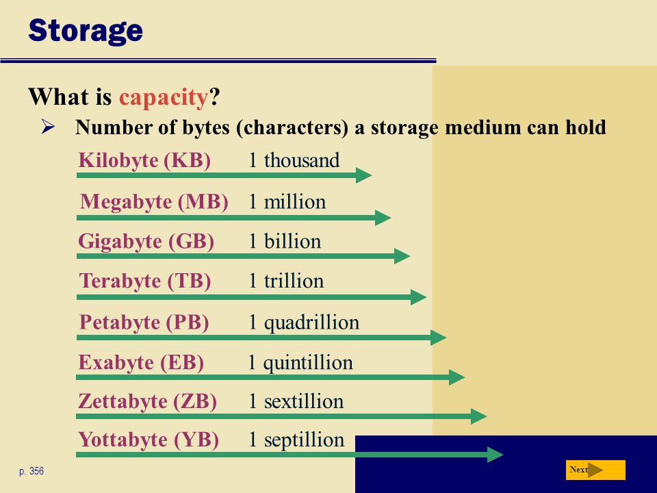 Storage What is capacity