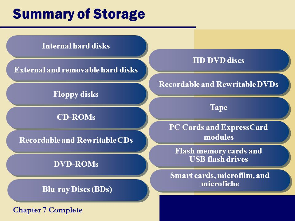 Summary of Storage Internal hard disks HD DVD discs