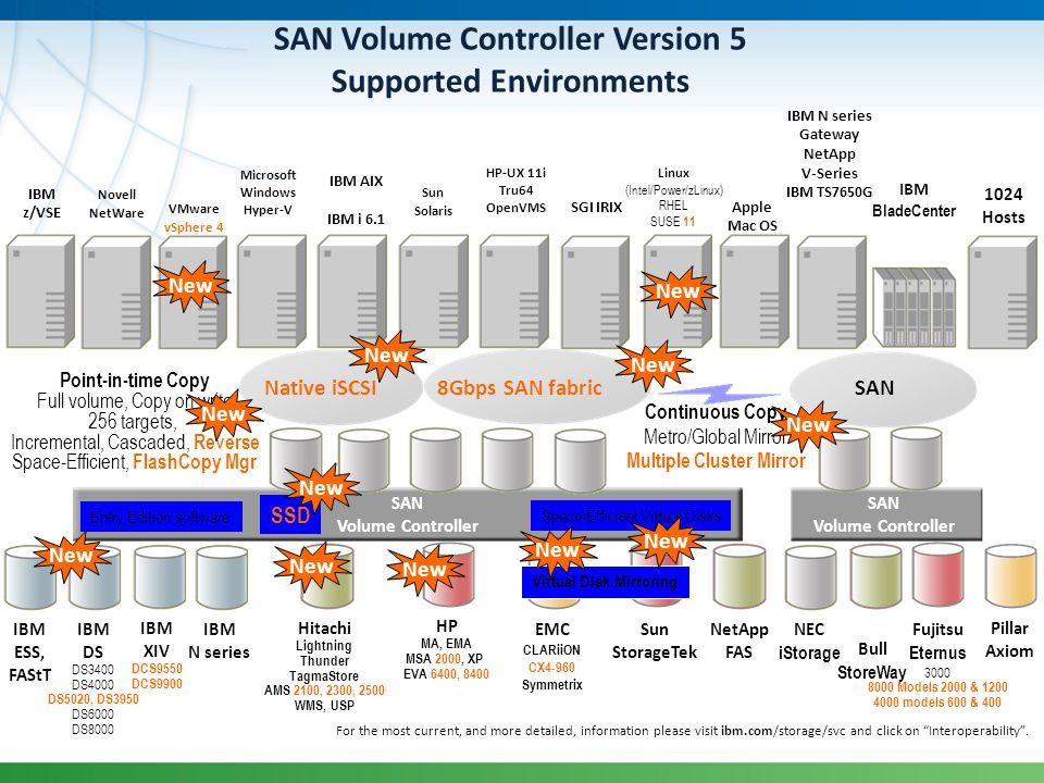 SAN Volume Controller Version 5 Supported Environments