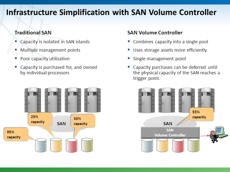 Infrastructure Simplification with SAN Volume Controller