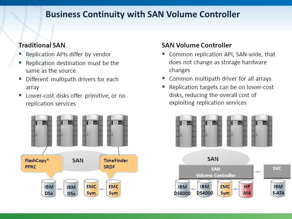 Business Continuity with SAN Volume Controller