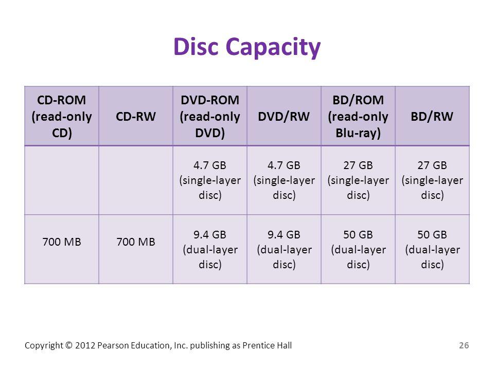 Disc Capacity CD-ROM (read-only CD) CD-RW DVD-ROM DVD) DVD/RW BD/ROM