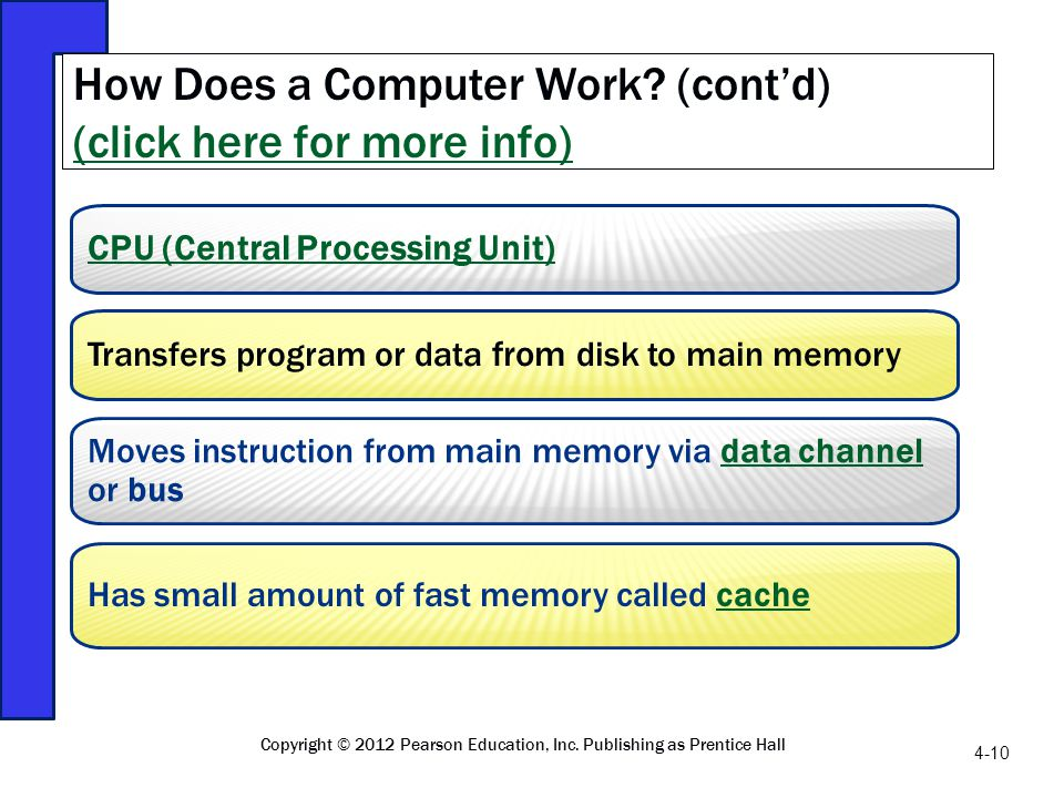 How Does a Computer Work (cont'd) (click here for more info)