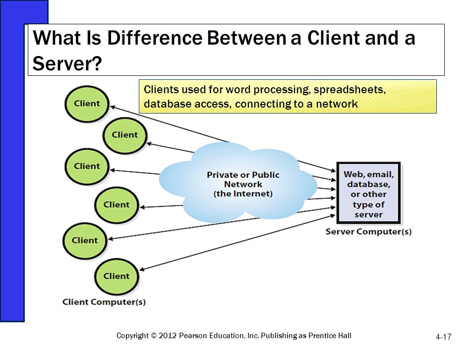 What Is Difference Between a Client and a Server