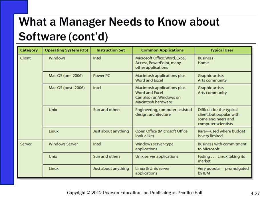 What a Manager Needs to Know about Software (cont'd)