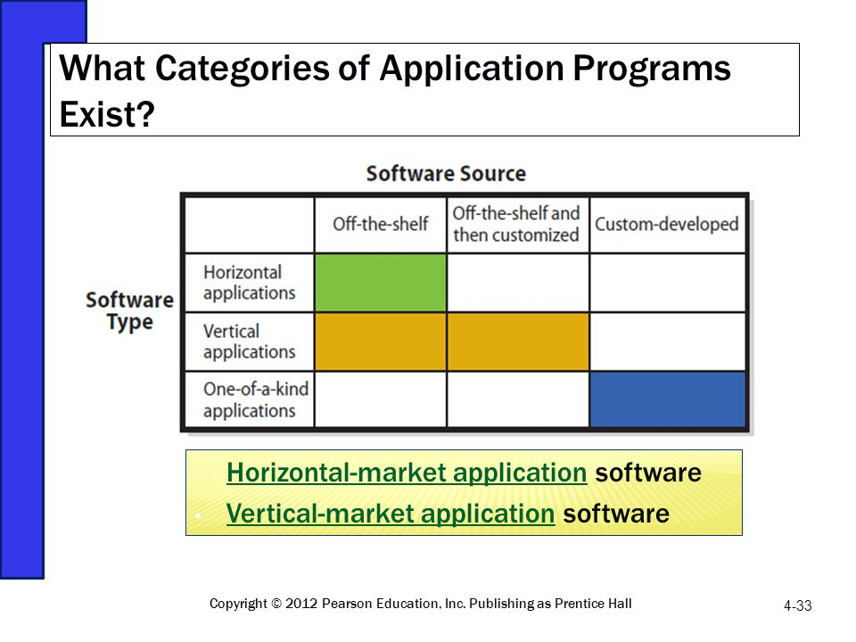 What Categories of Application Programs Exist