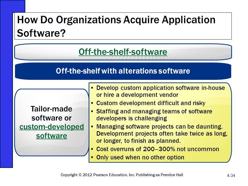 How Do Organizations Acquire Application Software