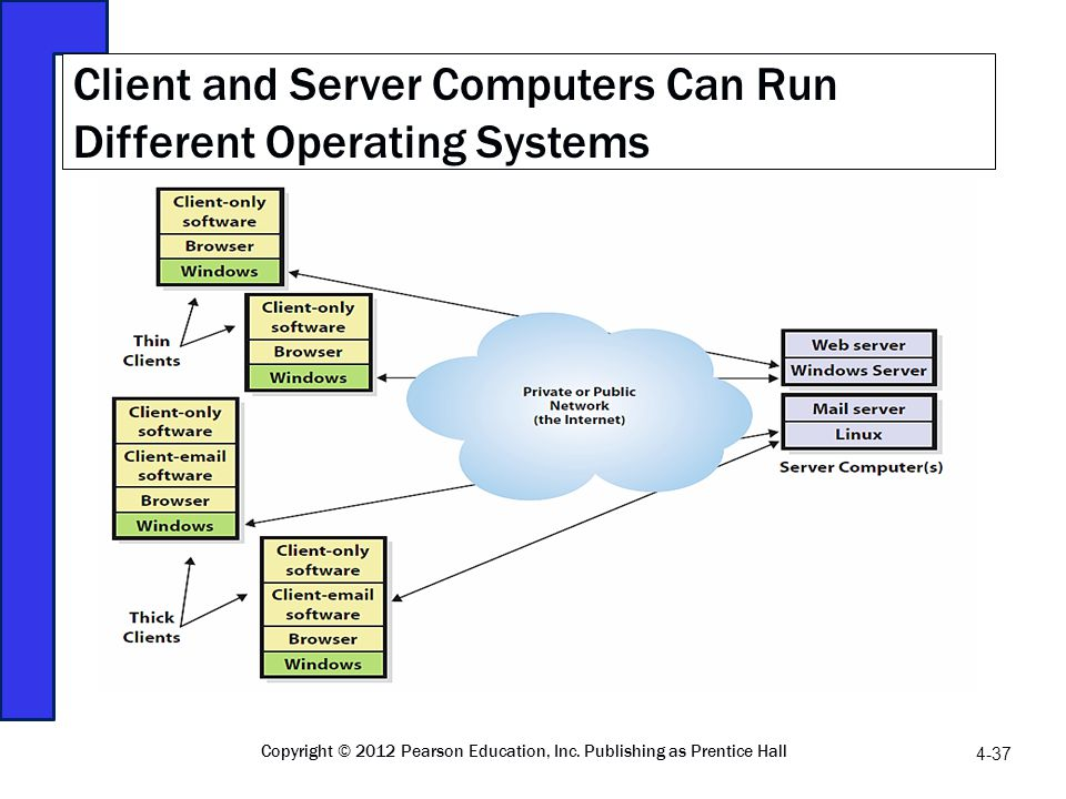 Client and Server Computers Can Run Different Operating Systems