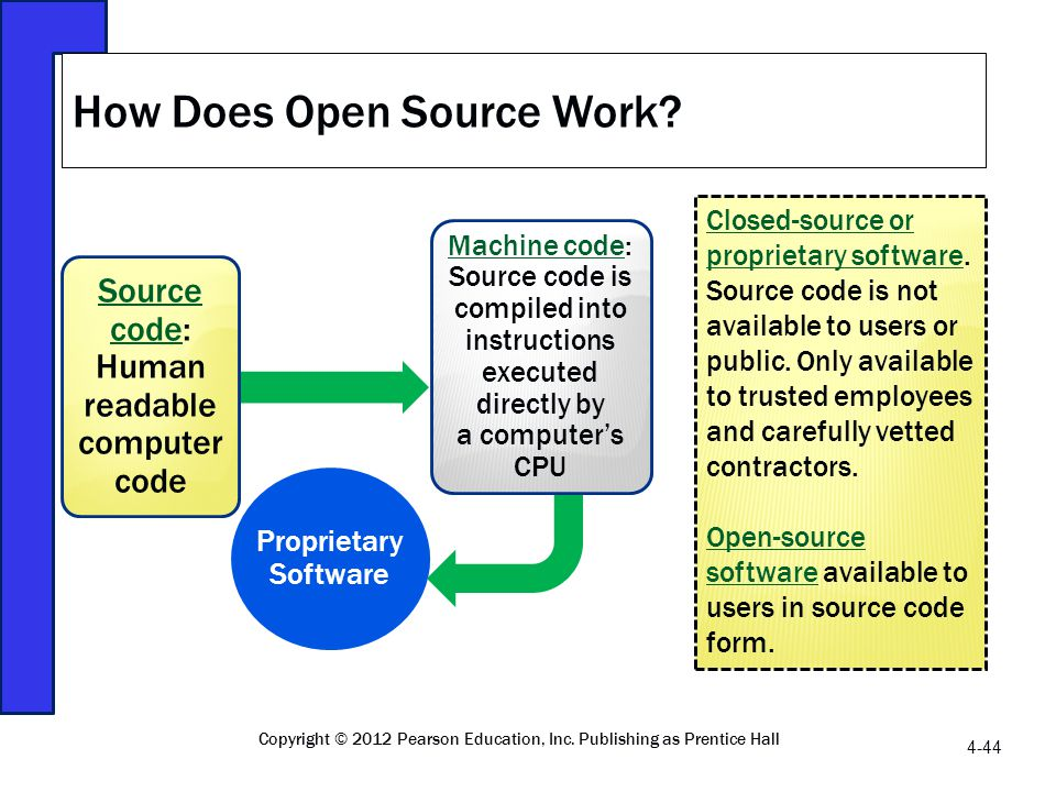 How Does Open Source Work