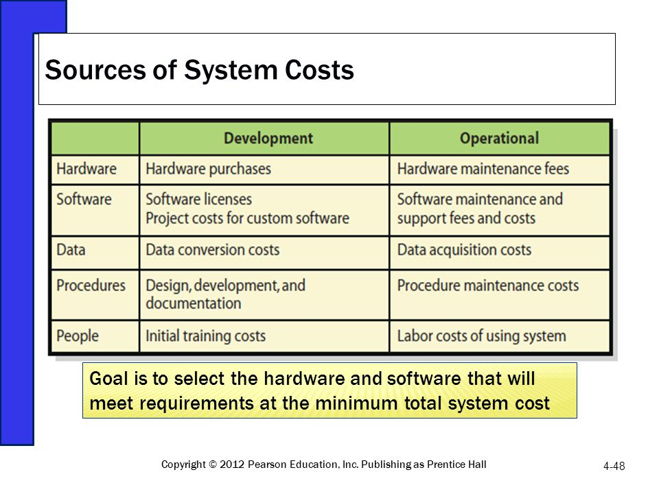 Sources of System Costs