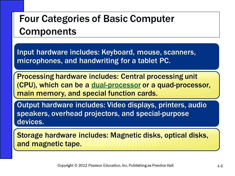 Four Categories of Basic Computer Components