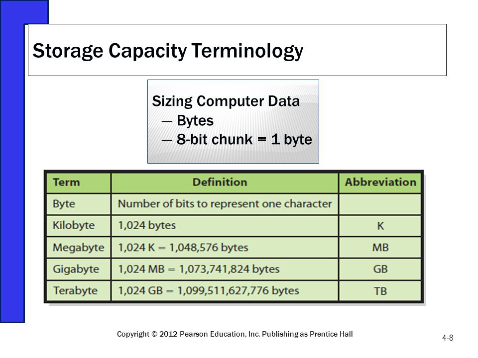 Storage Capacity Terminology