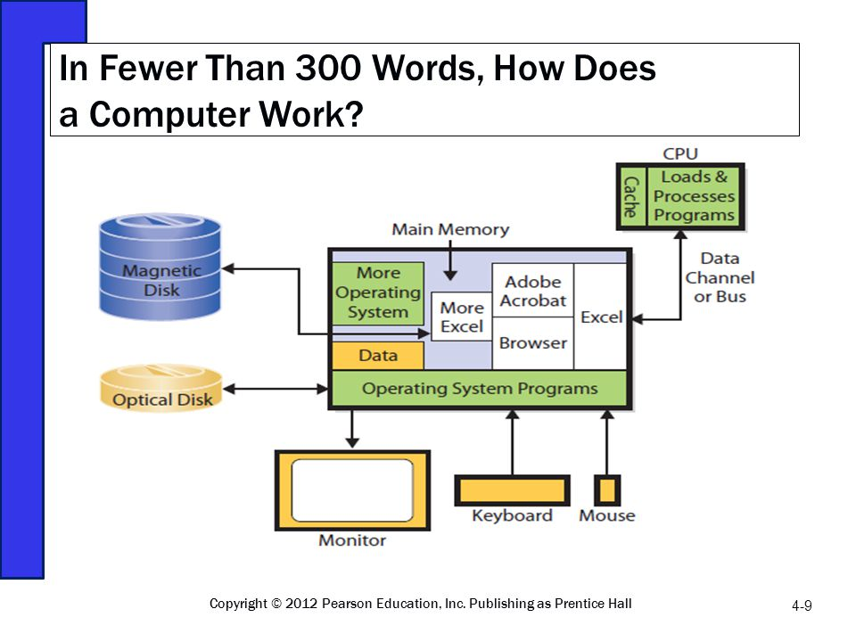 In Fewer Than 300 Words, How Does a Computer Work