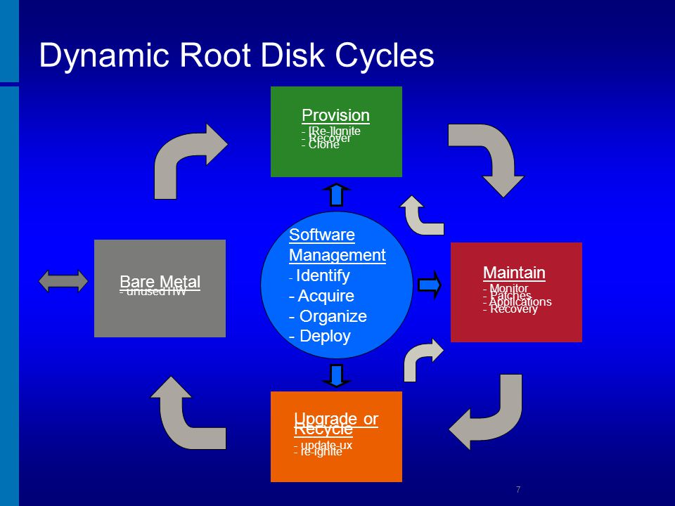 Dynamic Root Disk Cycles
