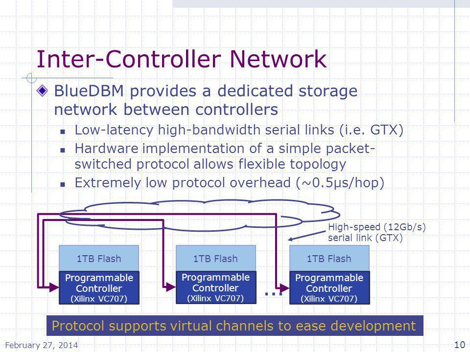 Inter-Controller Network