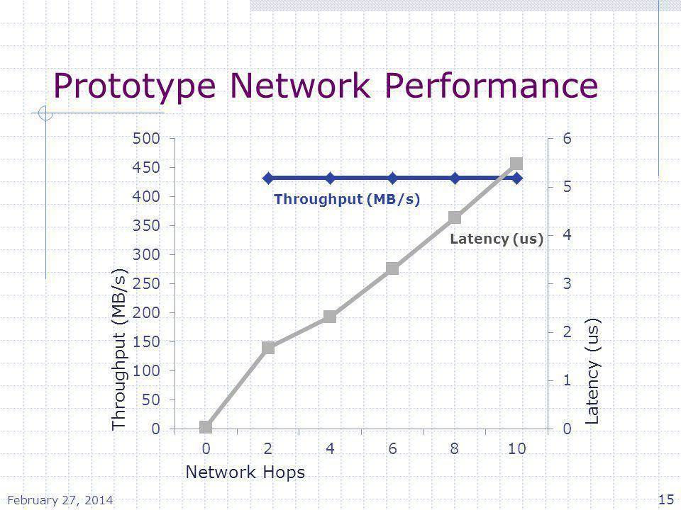 Prototype Network Performance