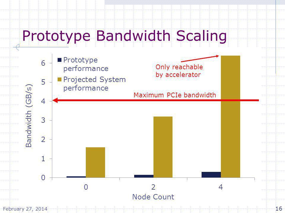 Prototype Bandwidth Scaling