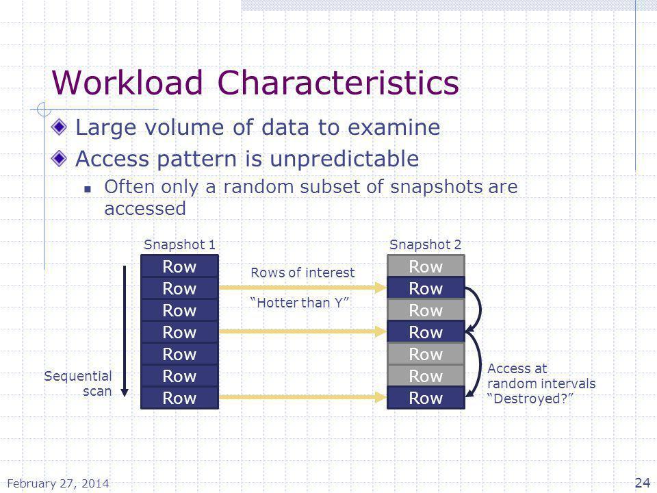 Workload Characteristics