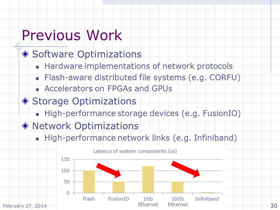 Previous Work Software Optimizations Storage Optimizations