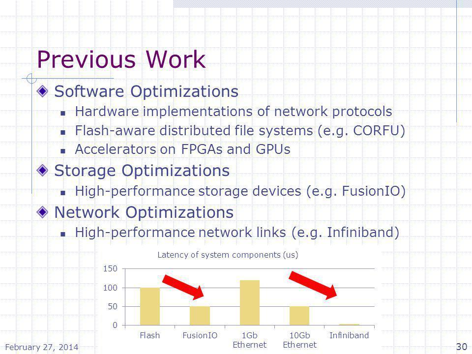 Previous Work Software Optimizations Storage Optimizations