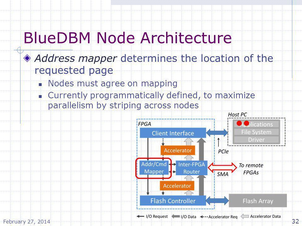 BlueDBM Node Architecture