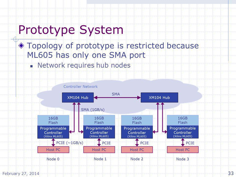 Prototype System Topology of prototype is restricted because ML605 has only one SMA port. Network requires hub nodes.