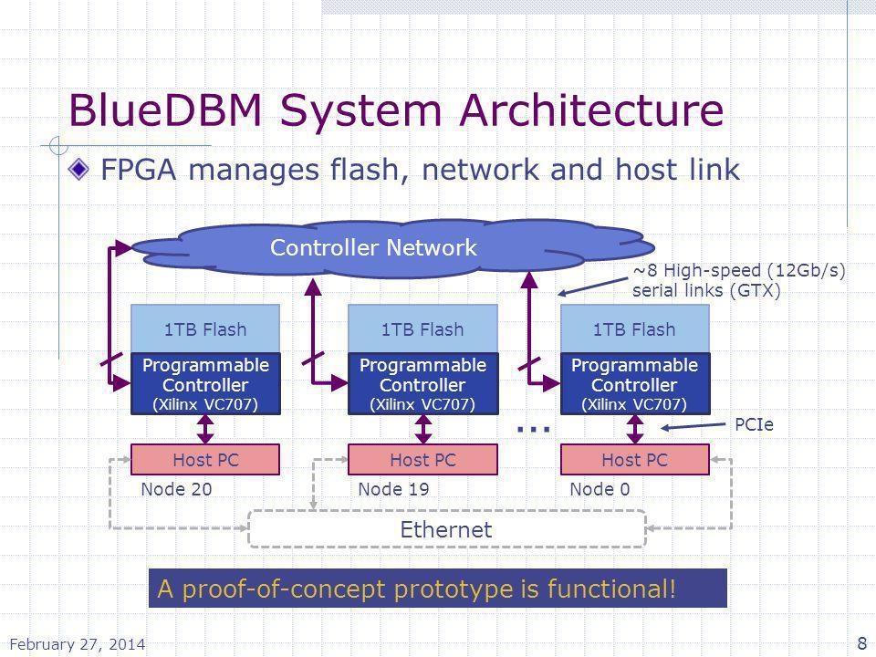 BlueDBM System Architecture