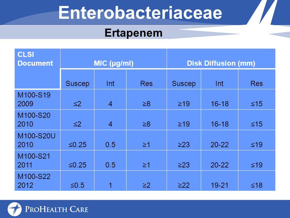 Enterobacteriaceae Ertapenem CLSI Document MIC (µg/ml)