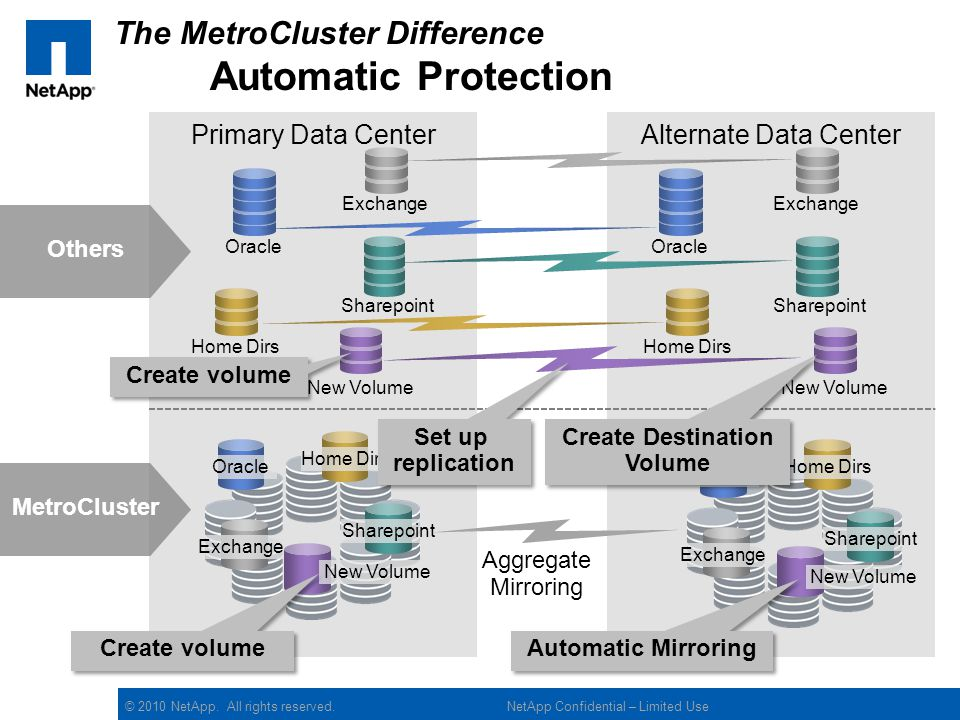 The MetroCluster Difference Automatic Protection