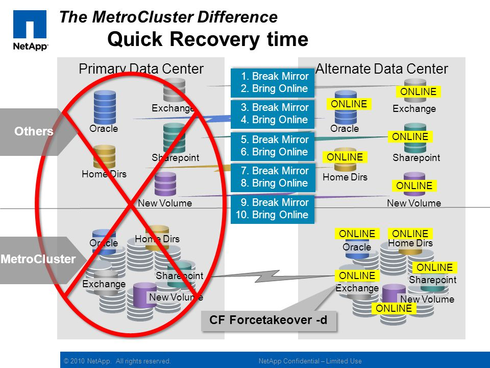 The MetroCluster Difference Quick Recovery time