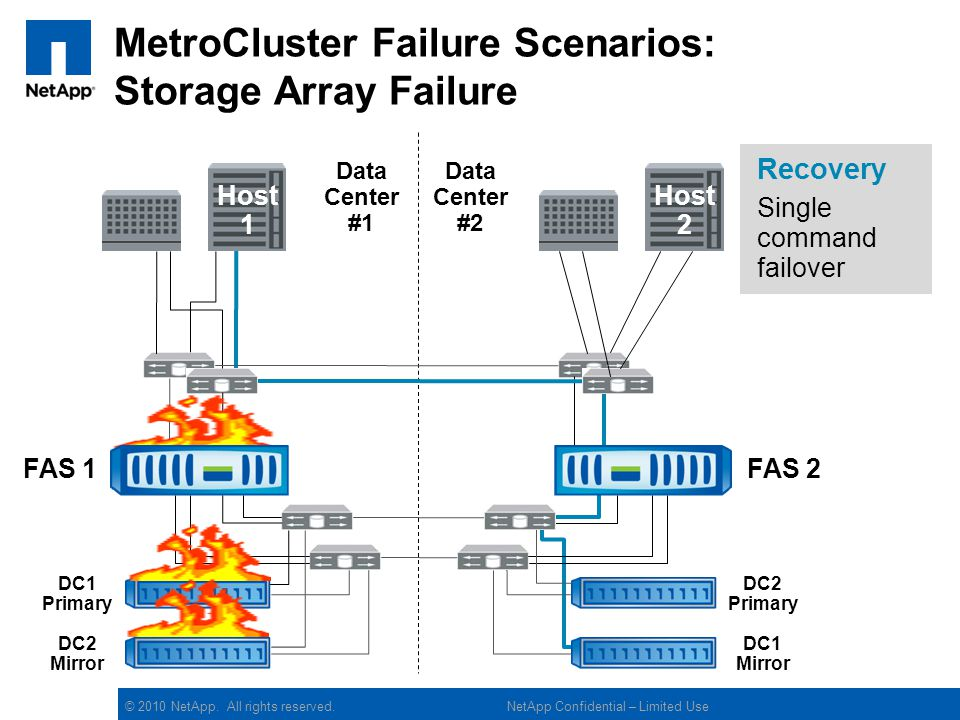 MetroCluster Failure Scenarios: Storage Array Failure